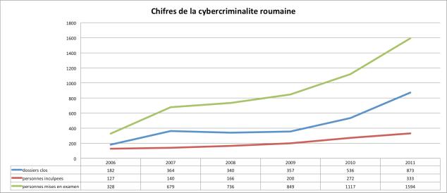Figure 8. Chiffres de la cybercriminalité roumaine