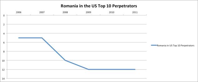 Figure 9. La Roumanie dans le classement américain des états voyous
