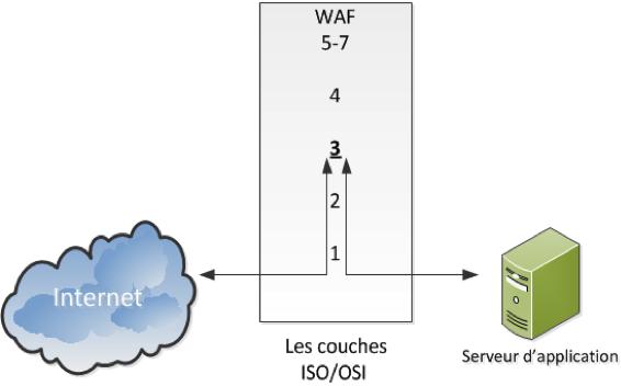 Le mode de fonctionnement router
