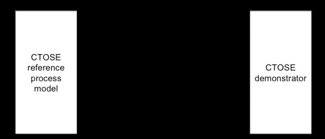 Les éléments du projet CTOSE