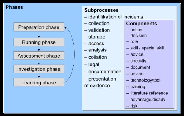 Les phases du processus du modèle CTOSE