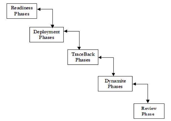 Les phases de la formalisation EDIP