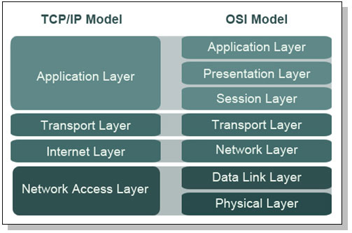 ISO/OSI vs TCP/IP