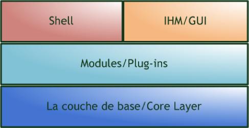 Les couches logicielles de DFF