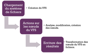 Classification des modules DFF