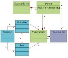 Software Security Unified Knowledge Architecture