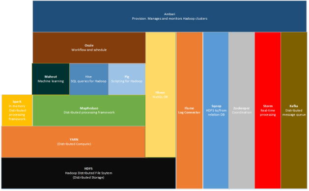 Apache Hadoop technology stack