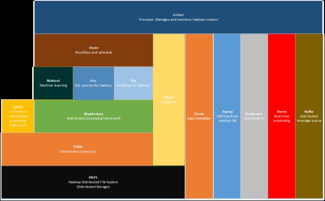 Apache Hadoop technology stack