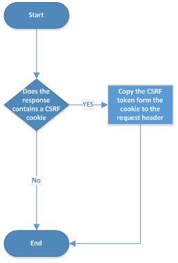 A Java Implementation of CSRF Mitigation Using 'Double