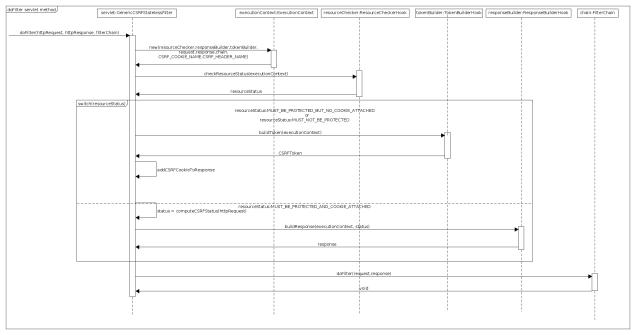 doFilter method sequence diagram
